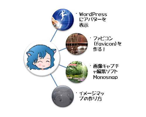 WordPress1_2